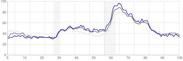Dayton, Ohio monthly unemployment rate chart